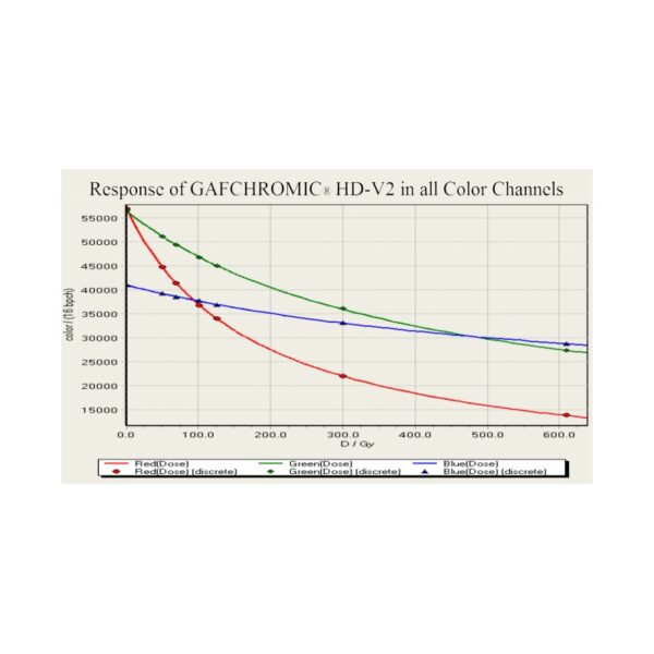 GAFCHROMIC film for high-dose dosimetry from 10 to 1000 Gy