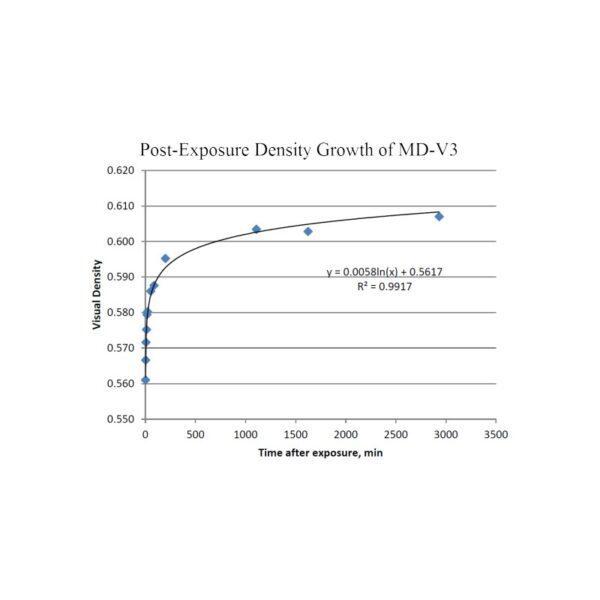 mdv3 GAFCHROMIC film for high-dose dosimetry